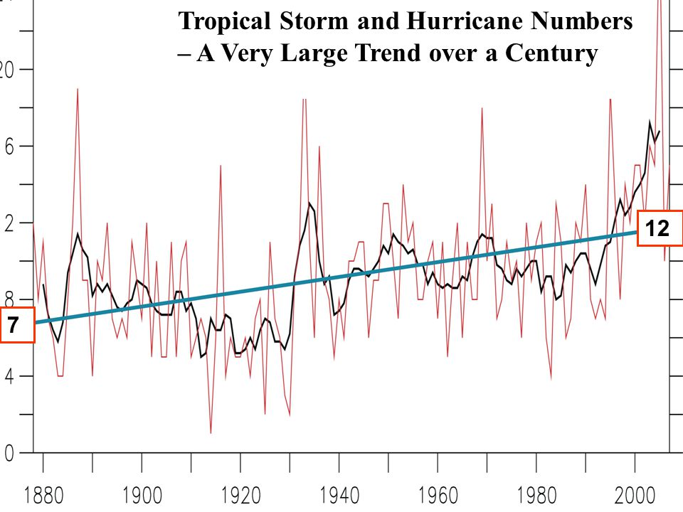 Tropical Storm and Hurricane Numbers – A Very Large Trend over a Century 7 12
