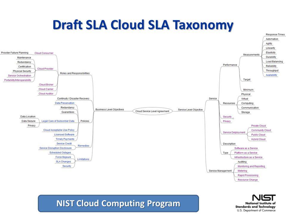 NIST Cloud Computing Program Draft SLA Cloud SLA Taxonomy