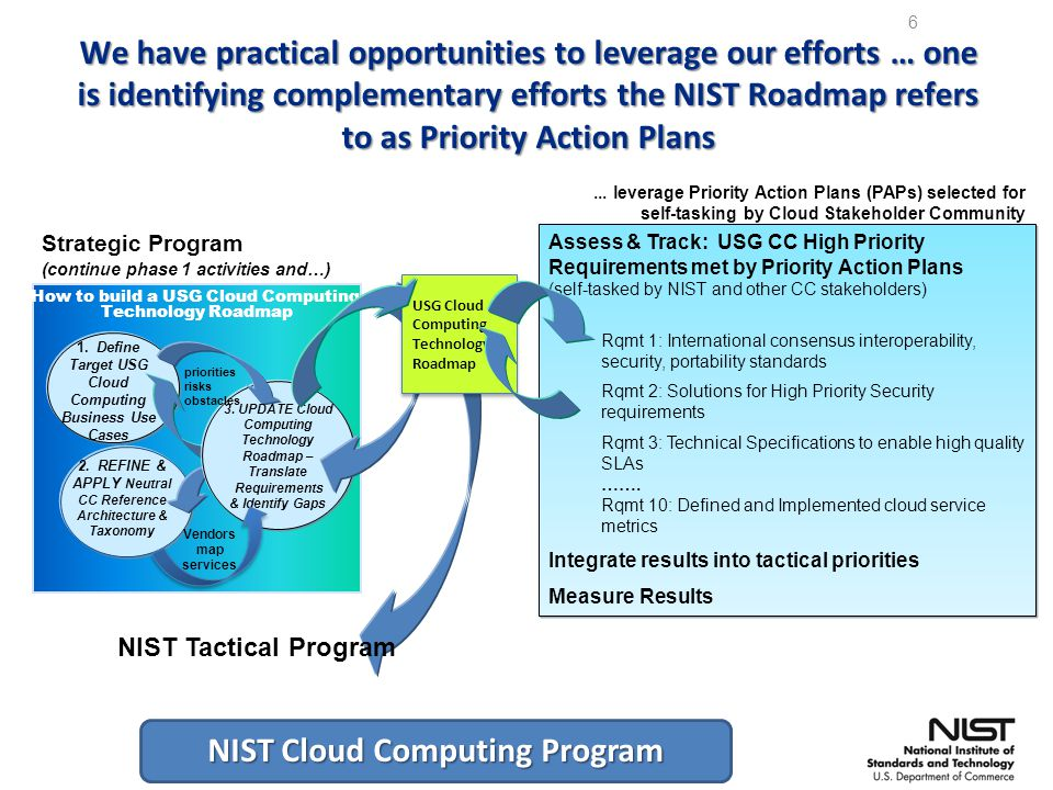 NIST Cloud Computing Program 6 How to build a USG Cloud Computing Technology Roadmap 1.