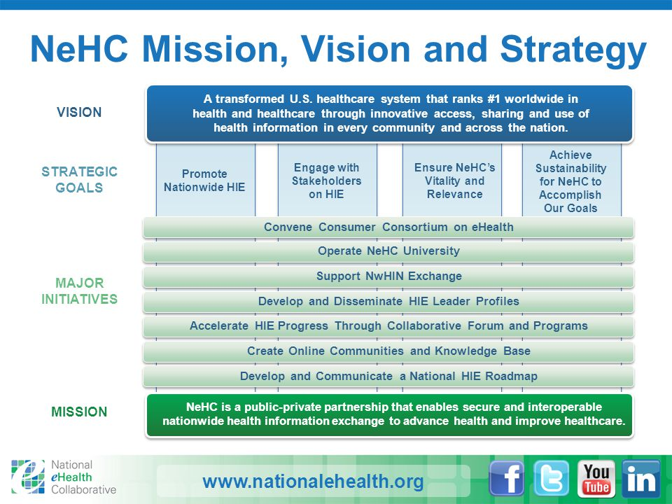 www.nationalehealth.org NeHC Mission, Vision and Strategy MAJOR INITIATIVES VISION STRATEGIC GOALS MISSION A transformed U.S. healthcare system that r