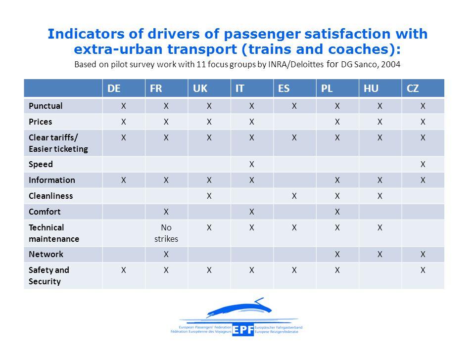 Indicators of drivers of passenger satisfaction with extra-urban transport (trains and coaches): Based on pilot survey work with 11 focus groups by INRA/Deloittes for DG Sanco, 2004 DEFRUKITESPLHUCZ PunctualXXXXXXXX PricesXXXXXXX Clear tariffs/ Easier ticketing XXXXXXXX SpeedXX InformationXXXXXXX CleanlinessXXXX ComfortXXX Technical maintenance No strikes XXXXX NetworkXXXX Safety and Security XXXXXXX