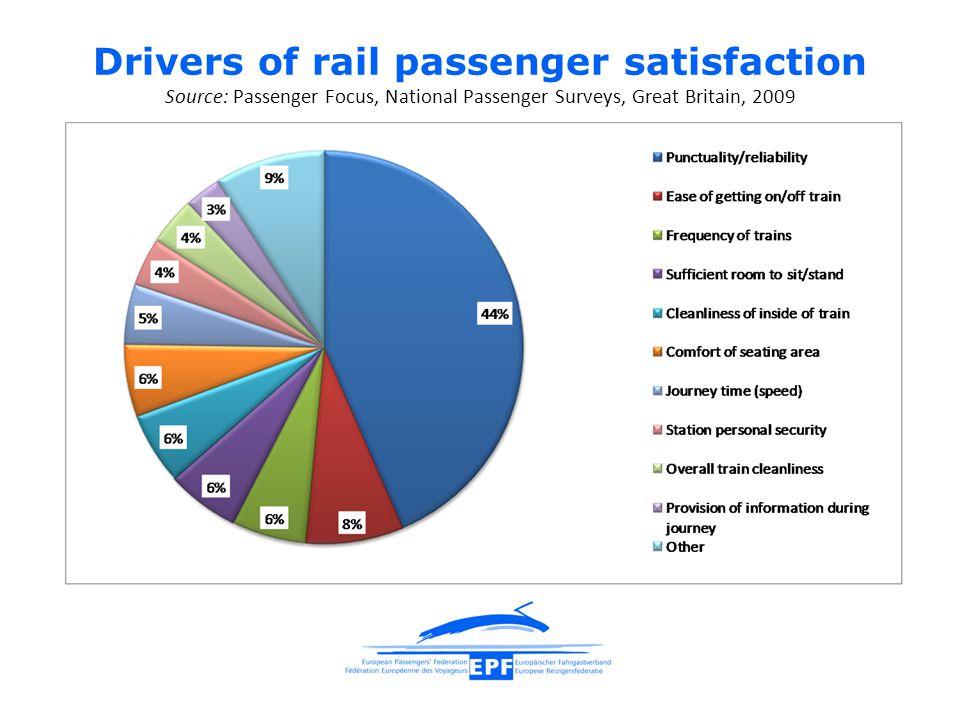 Drivers of rail passenger satisfaction Source: Passenger Focus, National Passenger Surveys, Great Britain, 2009