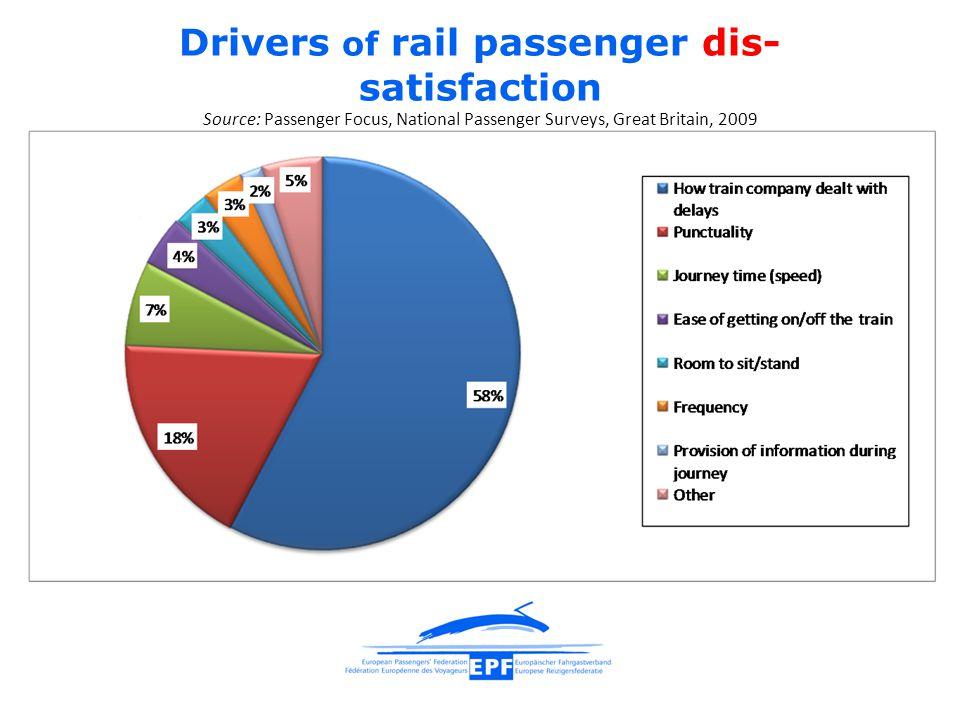 Drivers of rail passenger dis- satisfaction Source: Passenger Focus, National Passenger Surveys, Great Britain, 2009