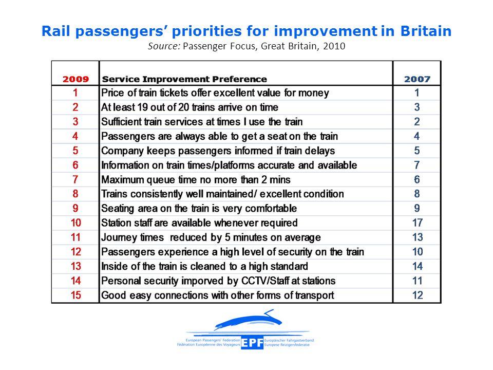 Rail passengers' priorities for improvement in Britain Source: Passenger Focus, Great Britain, 2010