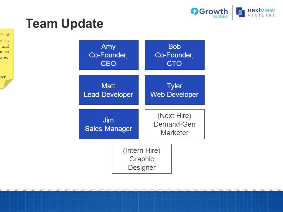 Team Update Amy Co-Founder, CEO Bob Co-Founder, CTO Matt Lead Developer Tyler Web Developer Jim Sales Manager (Next Hire) Demand-Gen Marketer (Intern
