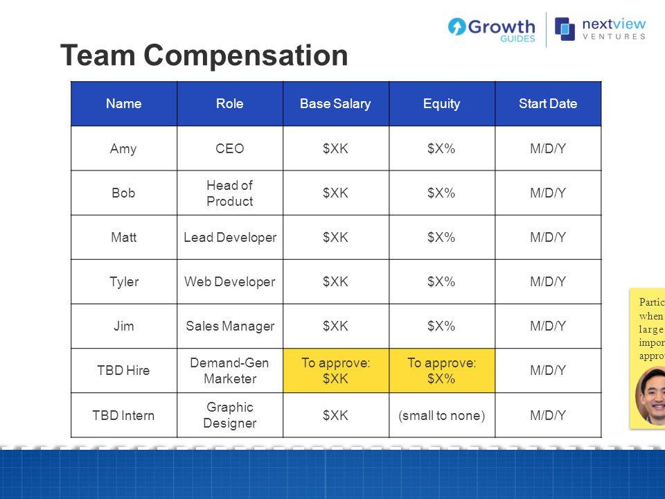 Team Compensation NameRoleBase SalaryEquityStart Date AmyCEO$XK$X%M/D/Y Bob Head of Product $XK$X%M/D/Y MattLead Developer$XK$X%M/D/Y TylerWeb Develop