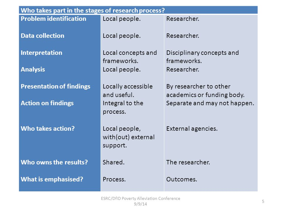 Who takes part in the stages of research process? Problem identification Data collection Interpretation Analysis Presentation of findings Action on fi