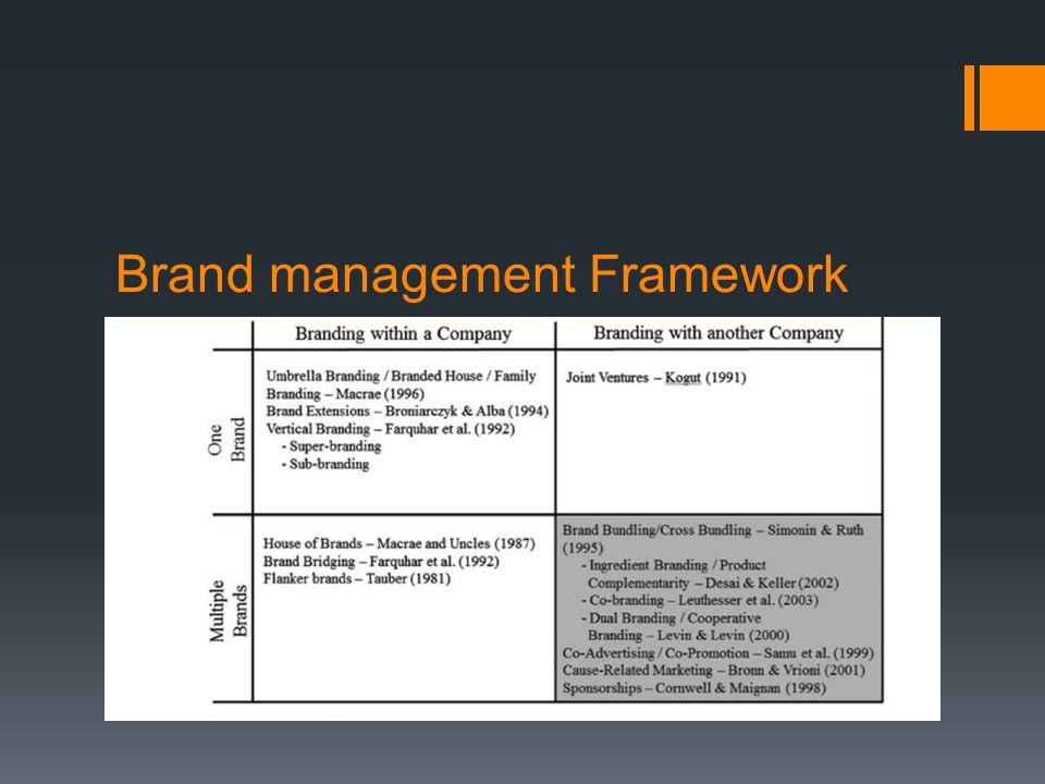 Brand management Framework