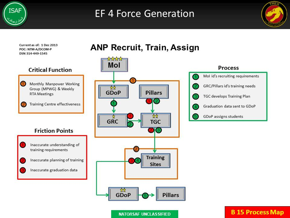 B 15 Process Map NATO/ISAF UNCLASSIFIED EF 4 Force Generation