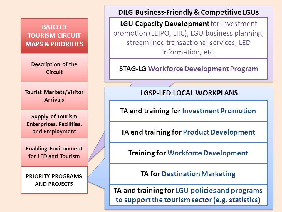 DILG Business-Friendly & Competitive LGUs LGU Capacity Development for investment promotion (LEIPO, LIIC), LGU business planning, streamlined transact