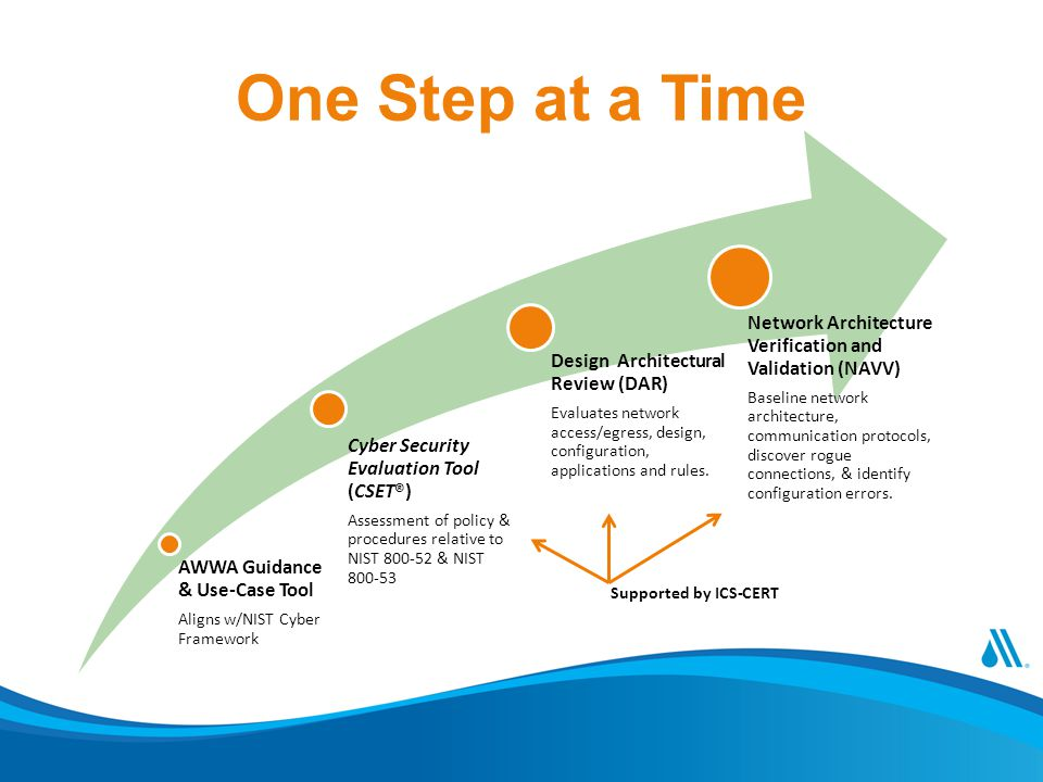 One Step at a Time AWWA Guidance & Use-Case Tool Aligns w/NIST Cyber Framework Cyber Security Evaluation Tool (CSET®) Assessment of policy & procedure
