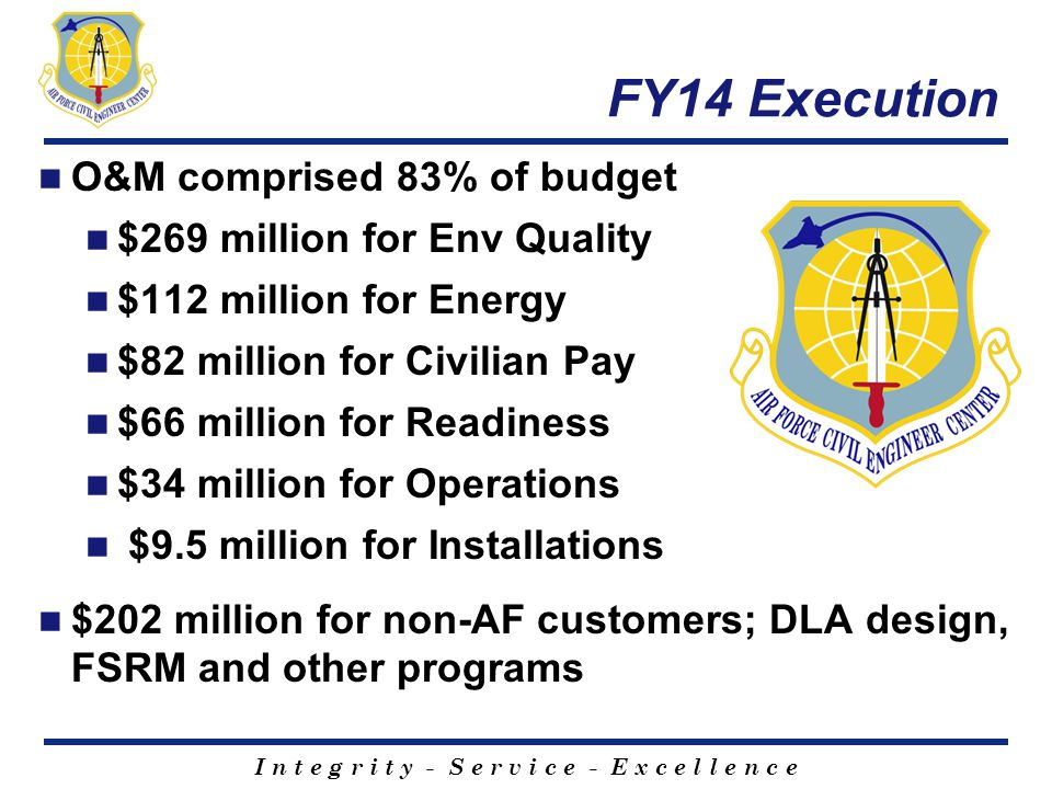 I n t e g r i t y - S e r v i c e - E x c e l l e n c e FY14 Execution O&M comprised 83% of budget $269 million for Env Quality $112 million for Energ