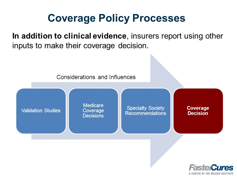 Pharmacy Coverage Decisions Drug Manufacturer Third-Party Studies Burden of Illness Existing Treatment Options Coverage Decision Pharmacy & Therapeutics Committees' Considerations Information Sources/Considerations