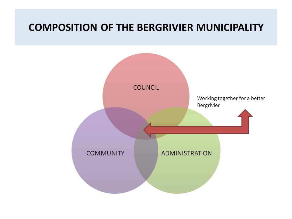 COMPOSITION OF THE BERGRIVIER MUNICIPALITY COUNCIL ADMINISTRATIONCOMMUNITY Working together for a better Bergrivier