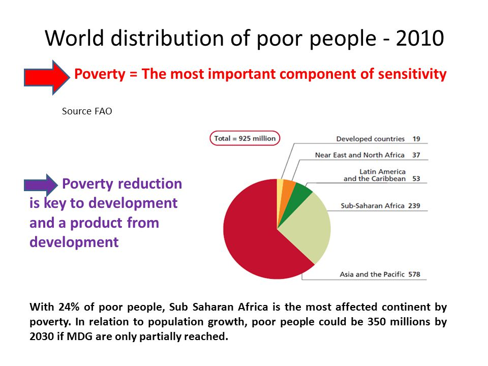 World distribution of poor people - 2010 Source FAO With 24% of poor people, Sub Saharan Africa is the most affected continent by poverty. In relation