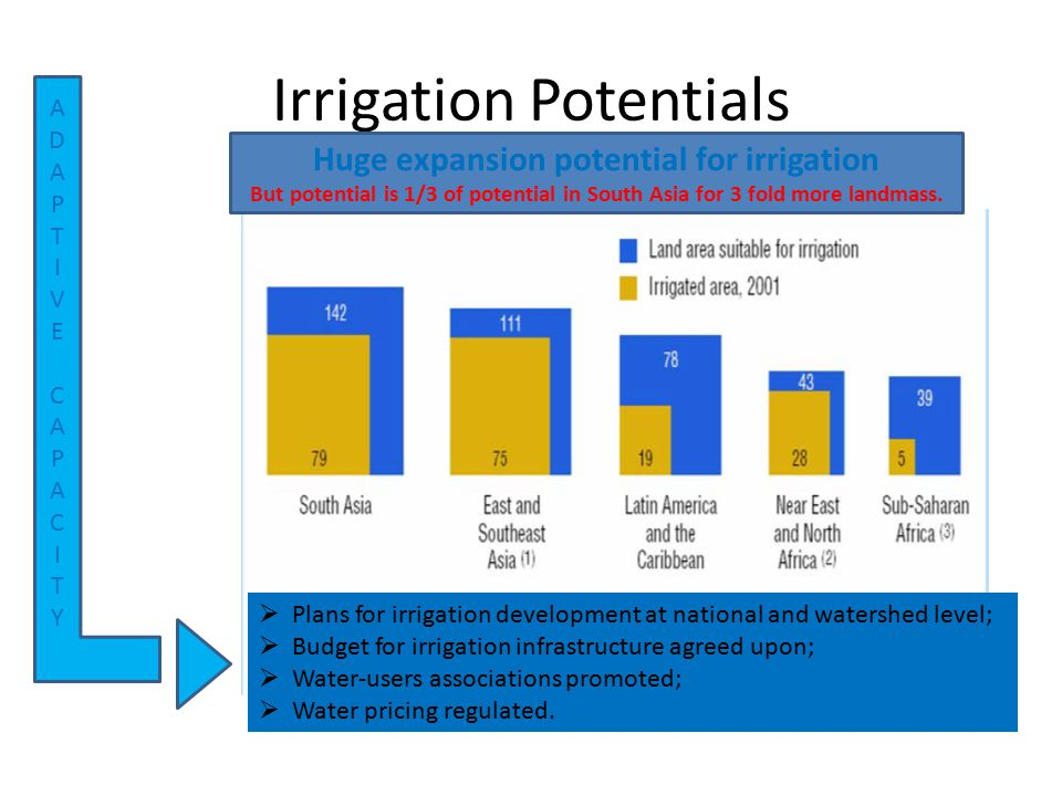 Irrigation Potentials Huge expansion potential for irrigation But potential is 1/3 of potential in South Asia for 3 fold more landmass. ADAPTIVECAPACI