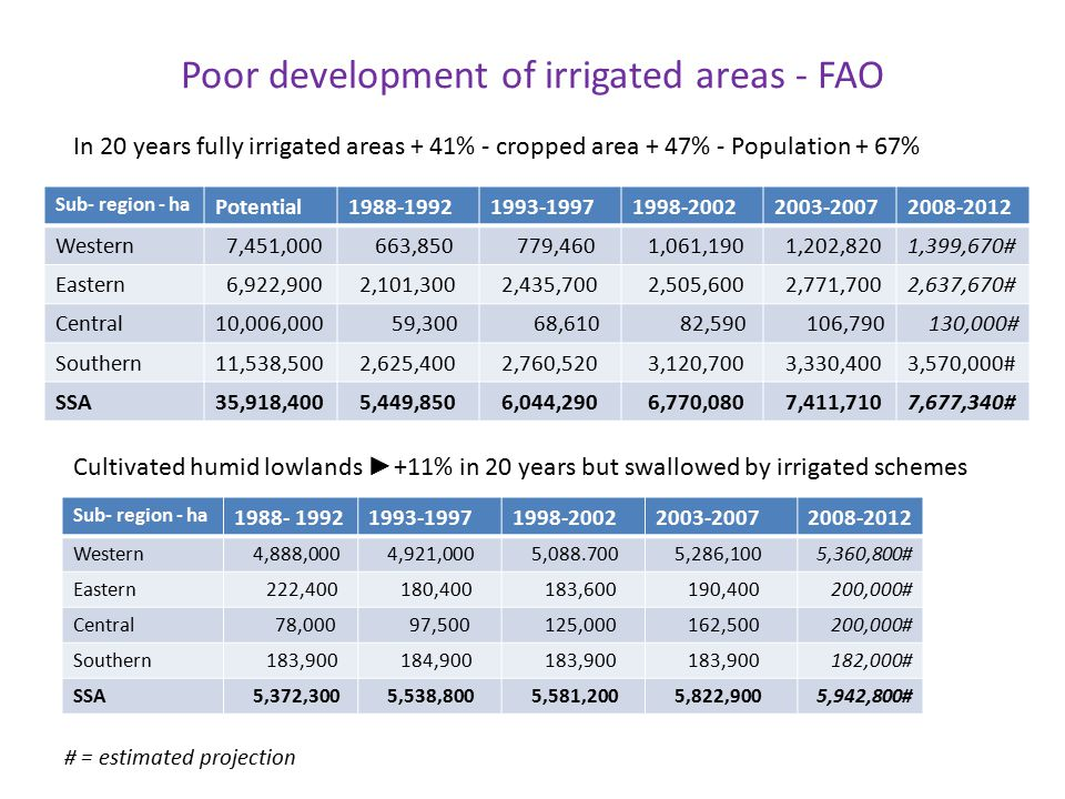 Poor development of irrigated areas - FAO Sub- region - ha Potential1988-19921993-19971998-20022003-20072008-2012 Western 7,451,000 663,850 779,460 1,