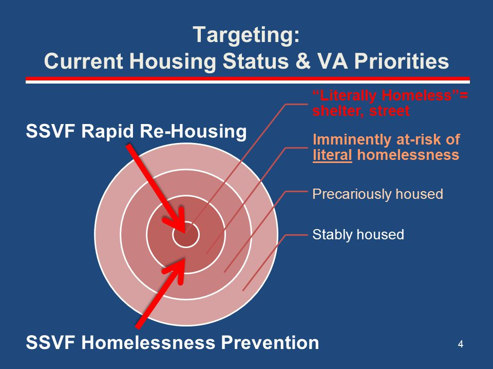 Targeting: Current Housing Status & VA Priorities Literally Homeless = shelter, street Imminently at-risk of literal homelessness Precariously housed Stably housed 4 SSVF Rapid Re-Housing SSVF Homelessness Prevention