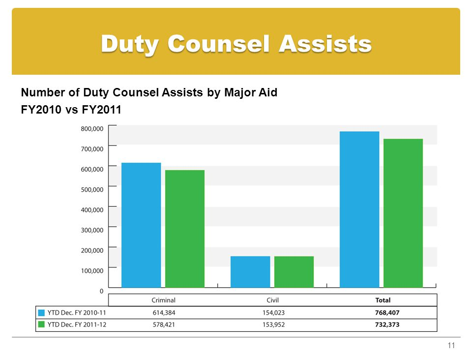 Legal Aid Ontario - Discretion In the 12 months ending August 2011, LAO paid out approximately $12.8 m for discretion payments - 9% of total standard certificate budget cost 12