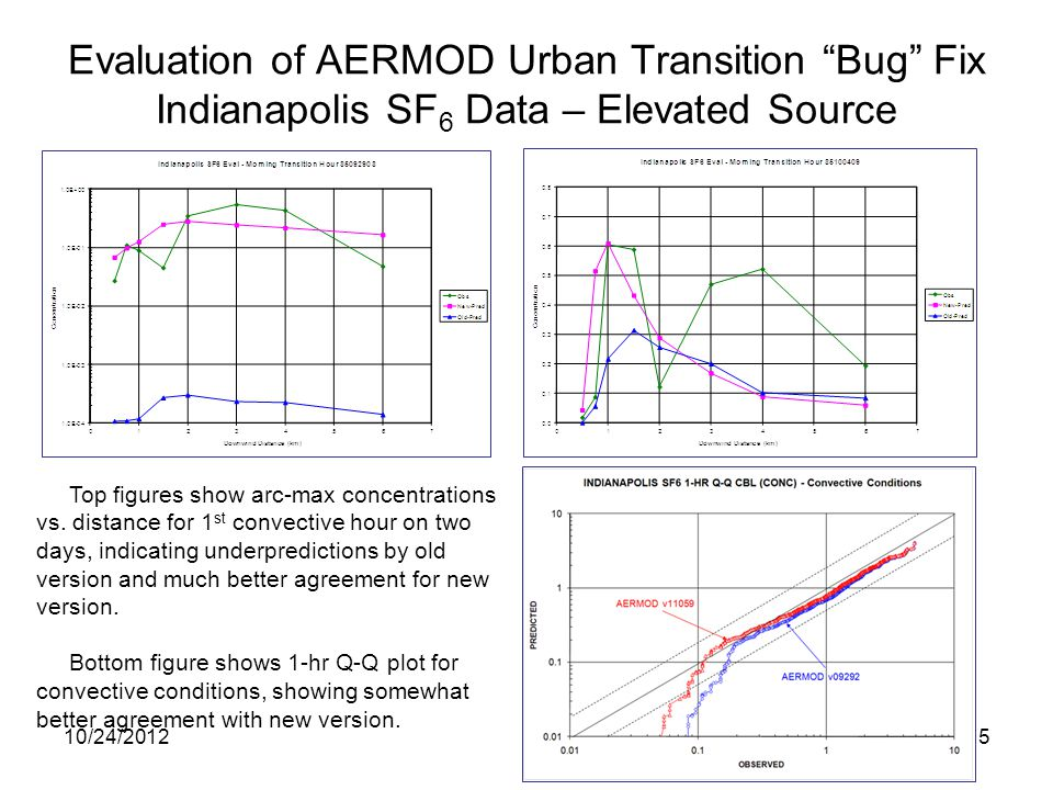 "Evaluation of AERMOD Urban Transition ""Bug"" Fix Indianapolis SF 6 Data – Elevated Source 10/24/20125 Top figures show arc-max concentrations vs. dista"