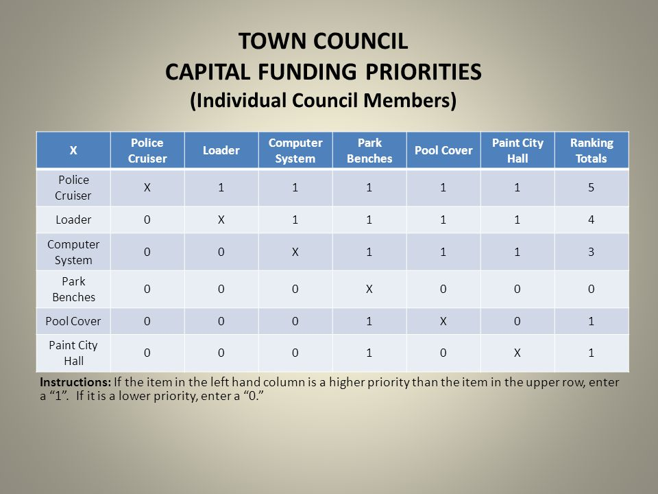TOWN COUNCIL CAPITAL FUNDING PRIORITIES (Individual Council Members) X Police Cruiser Loader Computer System Park Benches Pool Cover Paint City Hall R