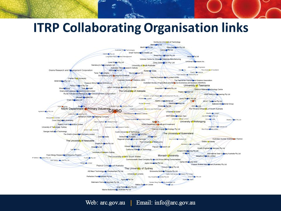 ITRP Collaborating Organisation links