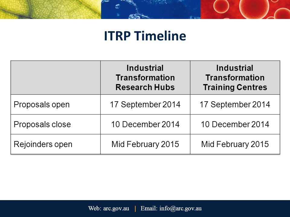 ITRP Timeline