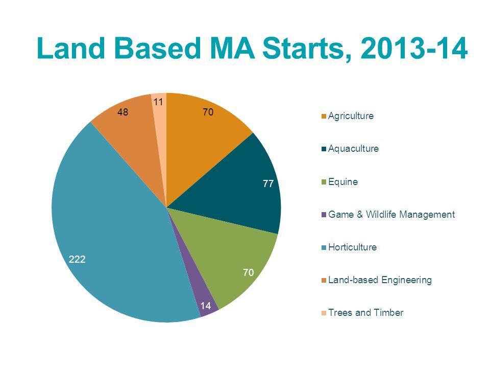 Land Based MA Starts, 2013-14
