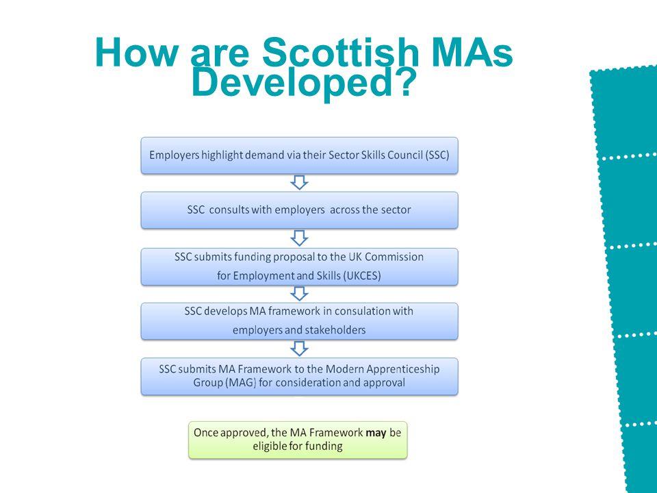 How are Scottish MAs Developed?