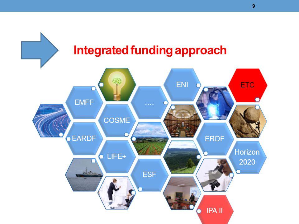 Integrated funding approach 9 EARDFCOSMEEMFF….ENIERDFLIFE+ Horizon 2020 ETCESFIPA II