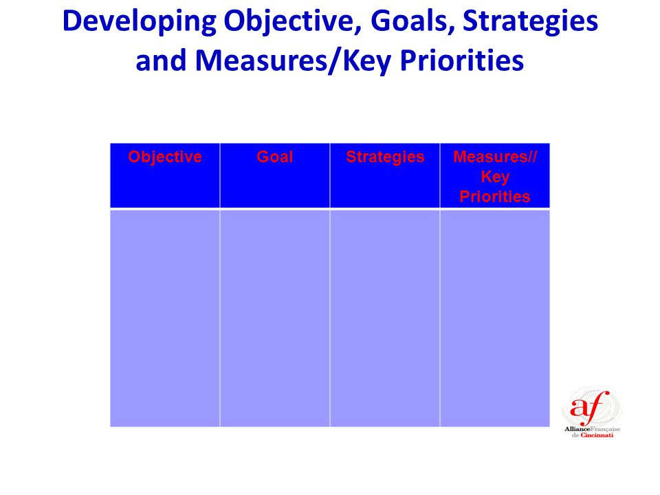 Developing Objective, Goals, Strategies and Measures/Key Priorities ObjectiveGoalStrategiesMeasures// Key Priorities