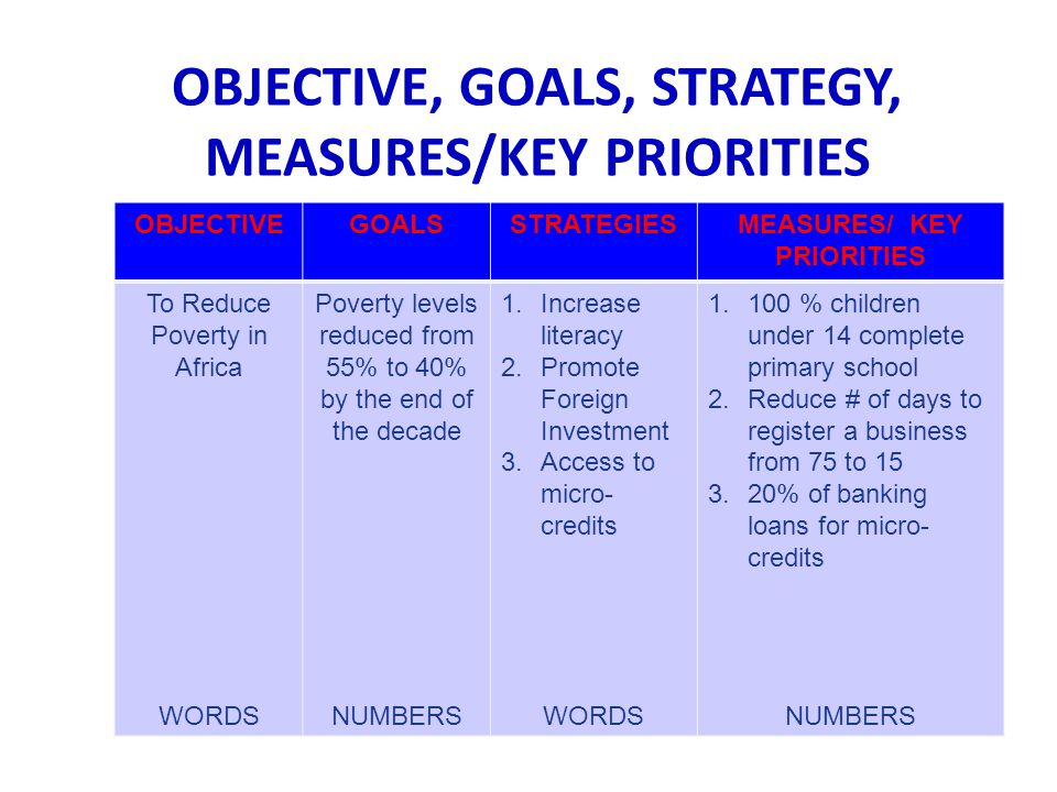 OBJECTIVE, GOALS, STRATEGY, MEASURES/KEY PRIORITIES OBJECTIVEGOALSSTRATEGIESMEASURES/ KEY PRIORITIES To Reduce Poverty in Africa WORDS Poverty levels reduced from 55% to 40% by the end of the decade NUMBERS 1.Increase literacy 2.Promote Foreign Investment 3.Access to micro- credits WORDS 1.100 % children under 14 complete primary school 2.Reduce # of days to register a business from 75 to 15 3.20% of banking loans for micro- credits NUMBERS