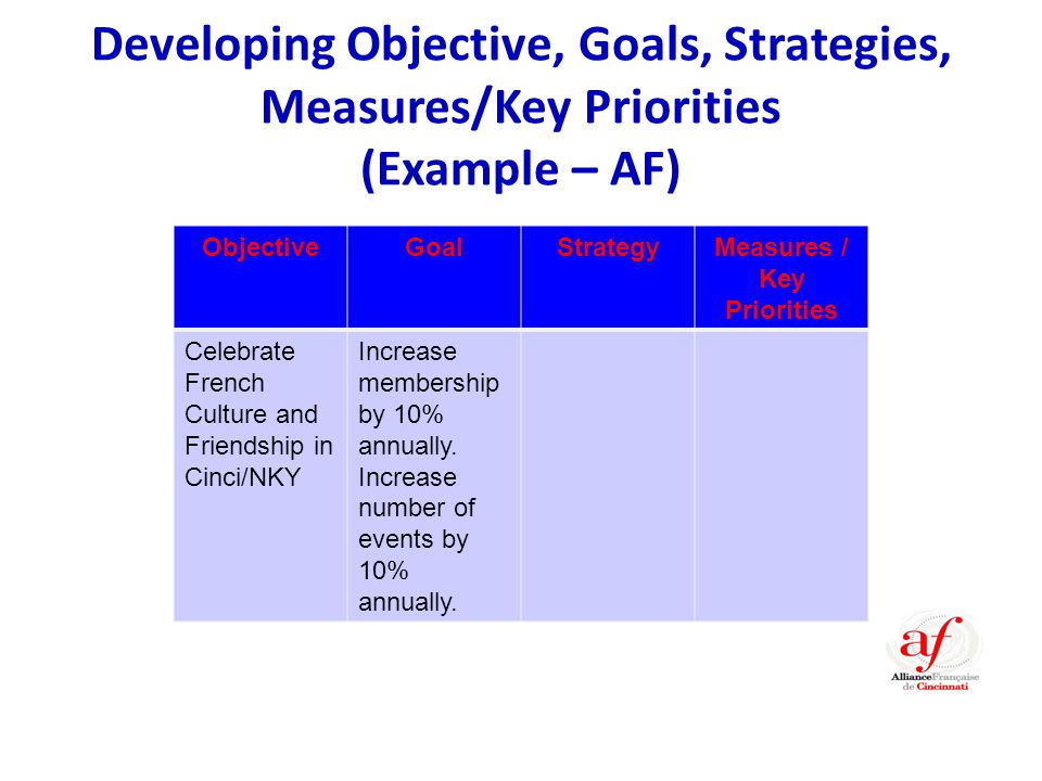 Developing Objective, Goals, Strategies, Measures/Key Priorities (Example – AF) ObjectiveGoalStrategyMeasures / Key Priorities Celebrate French Culture and Friendship in Cinci/NKY Increase membership by 10% annually.