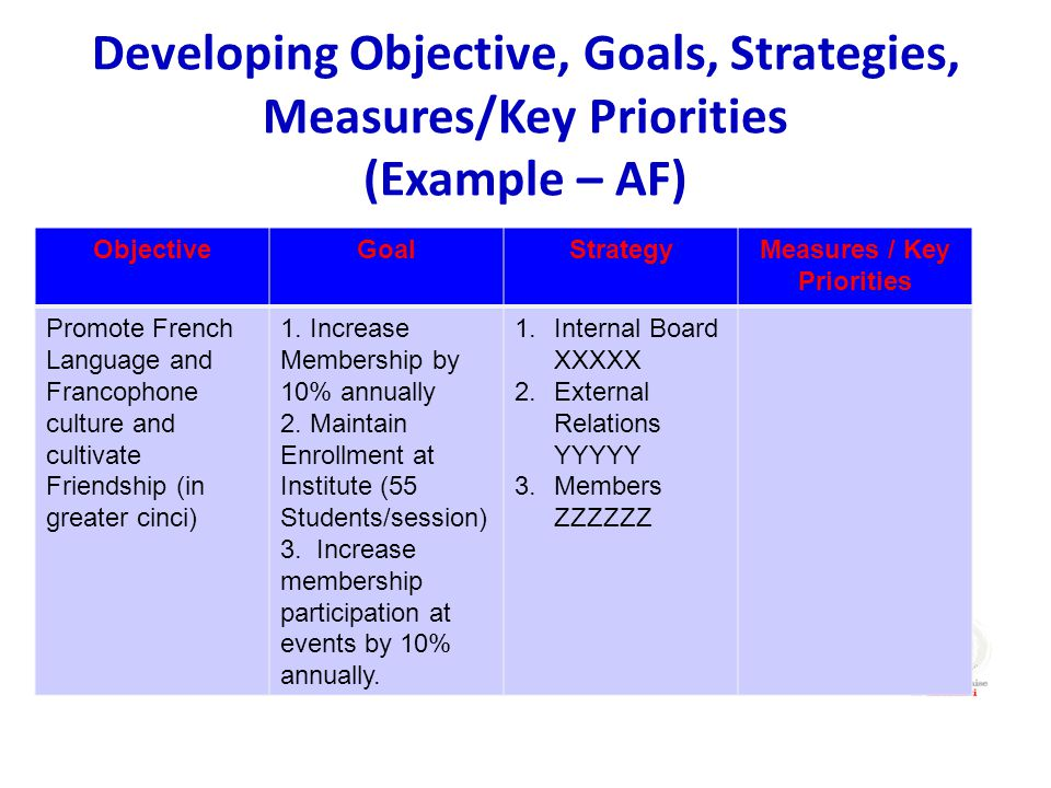 Developing Objective, Goals, Strategies, Measures/Key Priorities (Example – AF) ObjectiveGoalStrategyMeasures / Key Priorities Promote French Language and Francophone culture and cultivate Friendship (in greater cinci) 1.
