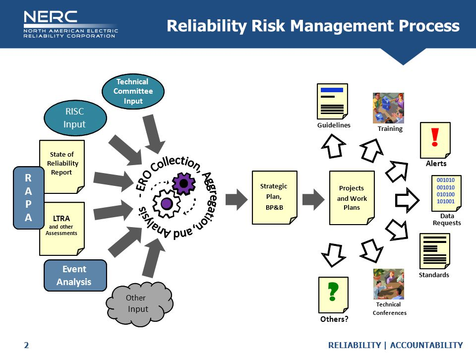 RELIABILITY | ACCOUNTABILITY2 Reliability Risk Management Process
