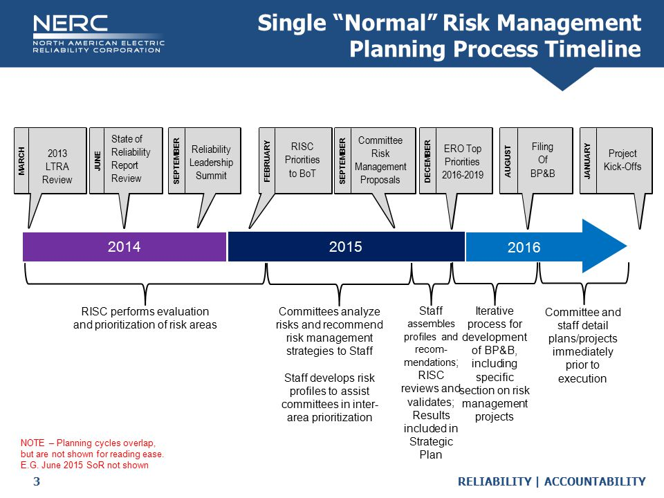 RELIABILITY | ACCOUNTABILITY3 OCTOBERNOVEMBERFEBRUARYSEPTEMBERDECEMBERAUGUSTJANUARYJUNE Single Normal Risk Management Planning Process Timeline 2016 2015 2014 RISC performs evaluation and prioritization of risk areas Committees analyze risks and recommend risk management strategies to Staff Staff develops risk profiles to assist committees in inter- area prioritization Staff assembles profiles and recom- mendations ; RISC reviews and validates; Results included in Strategic Plan Iterative process for development of BP&B, including specific section on risk management projects Committee and staff detail plans/projects immediately prior to execution NOTE – Planning cycles overlap, but are not shown for reading ease.