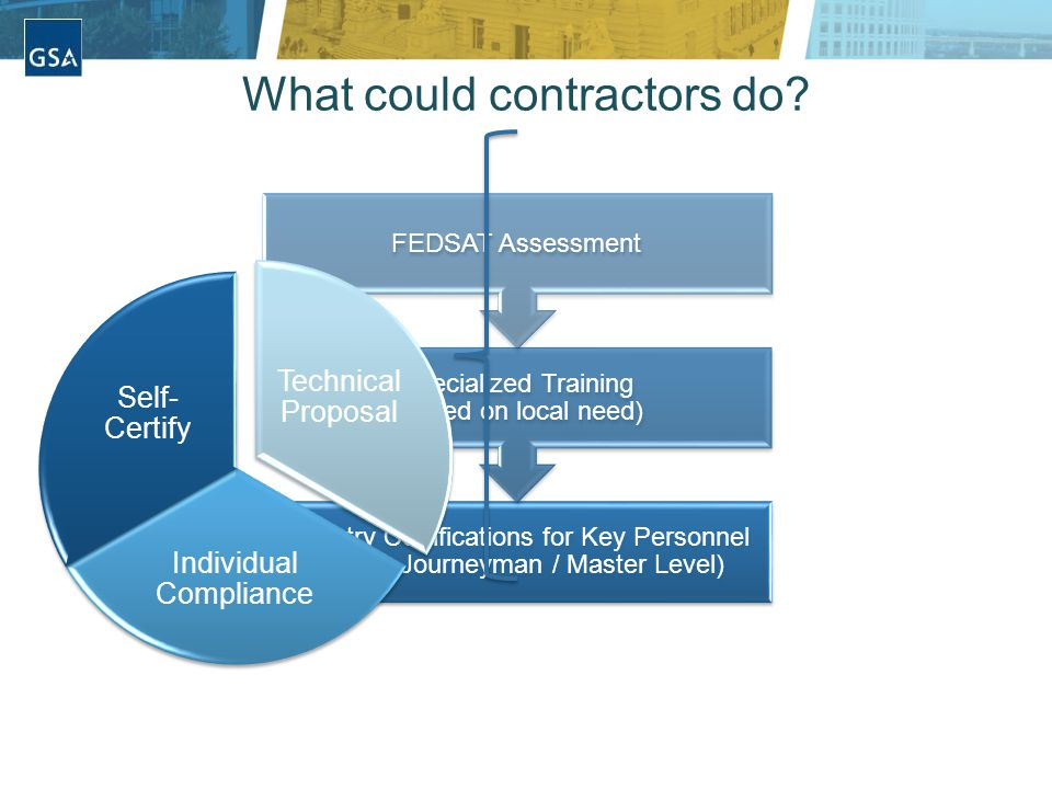 What could contractors do.