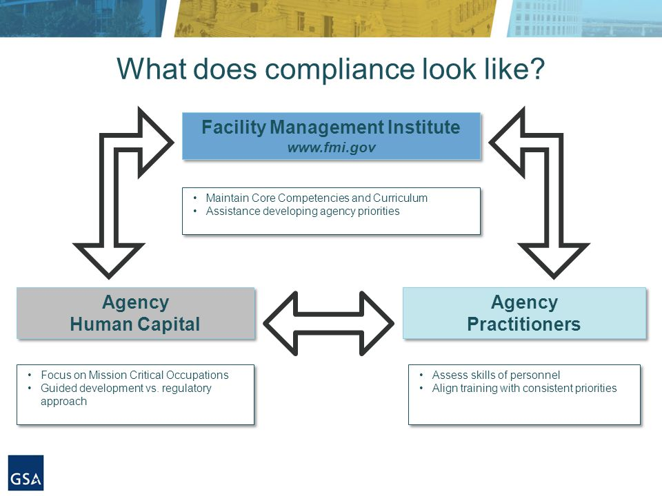 What does compliance look like.