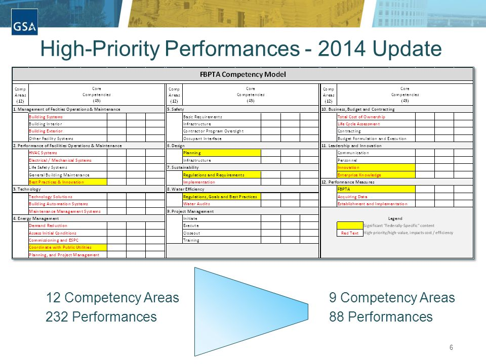 6 High-Priority Performances - 2014 Update 12 Competency Areas 232 Performances 9 Competency Areas 88 Performances