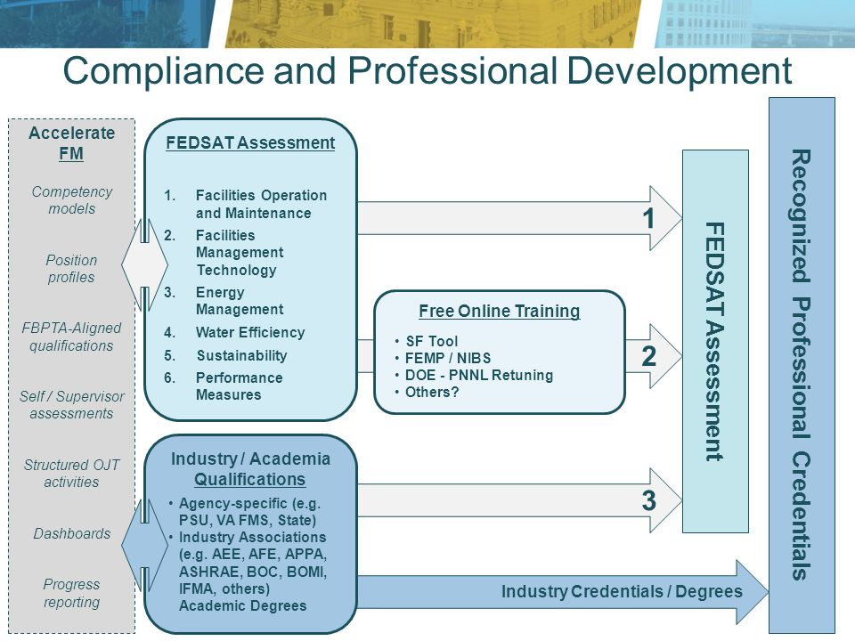 FEDSAT Assessment Recognized Professional Credentials 1 2 3 Compliance and Professional Development Free Online Training SF Tool FEMP / NIBS DOE - PNNL Retuning Others.