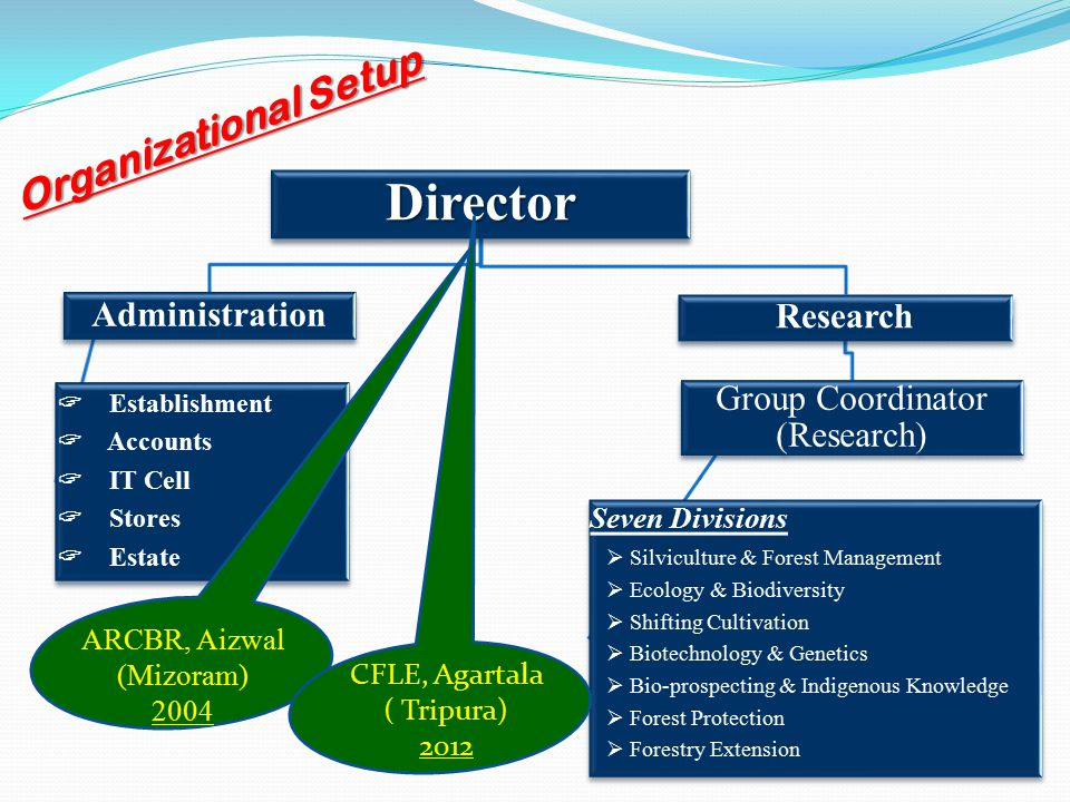 1.Conservation of forest ecosystem with emphasis on natural regeneration 2.