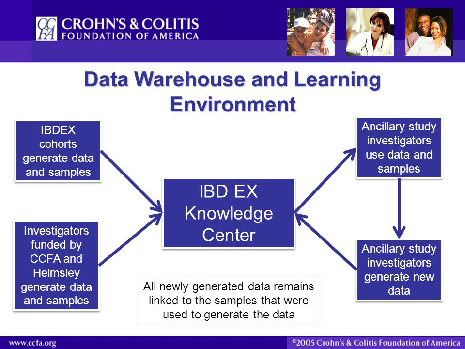 Data Warehouse and Learning Environment IBD EX Knowledge Center Investigators funded by CCFA and Helmsley generate data and samples IBDEX cohorts gene