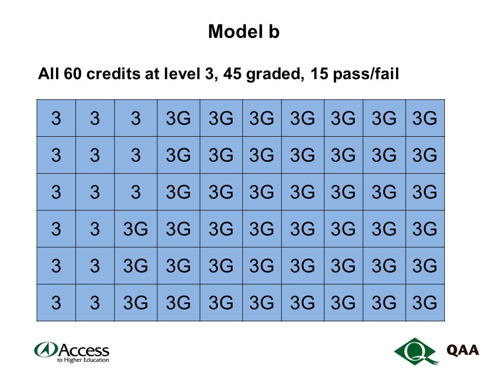 Model b All 60 credits at level 3, 45 graded, 15 pass/fail 3333G 333 333 33 33 33