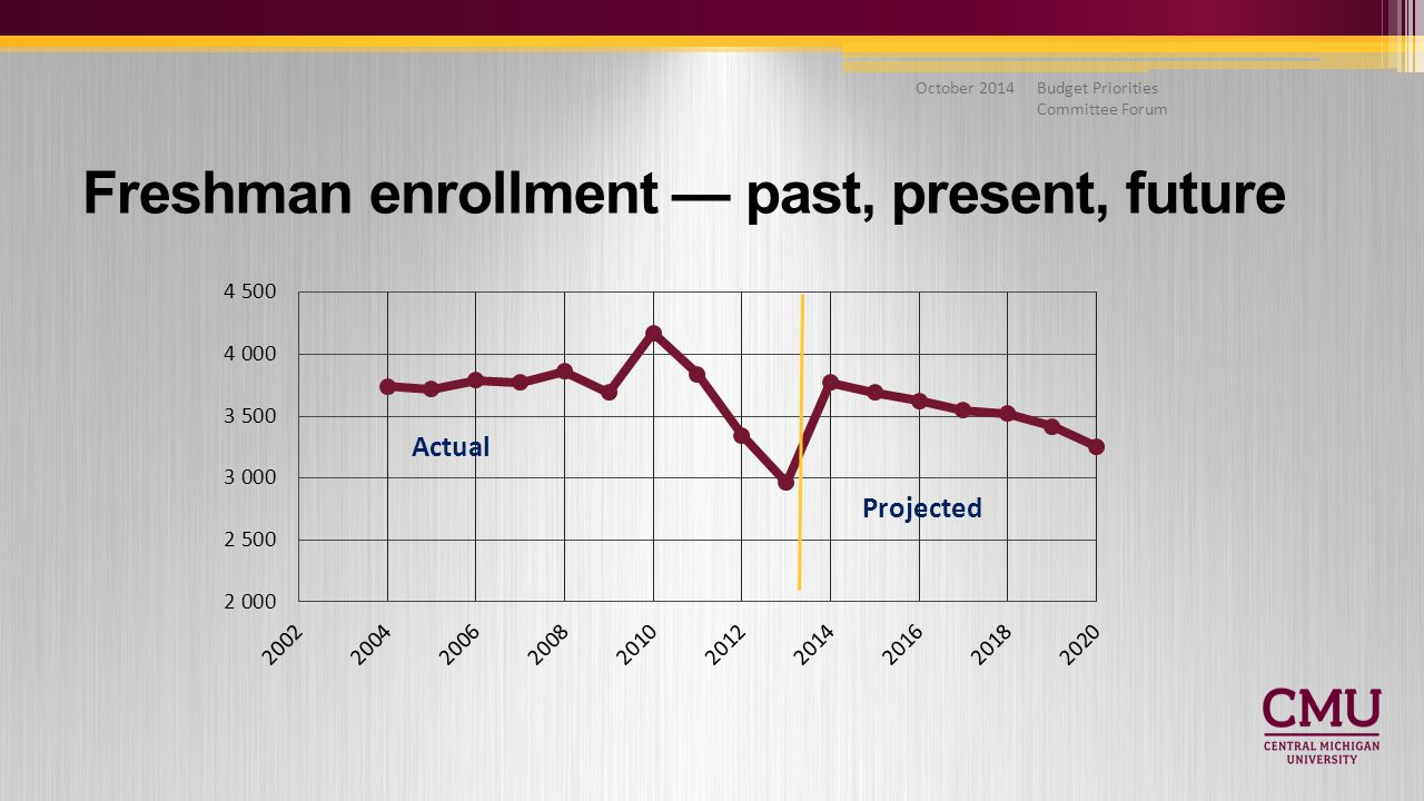 Budget Priorities Committee Forum October 2014 Freshman enrollment — past, present, future