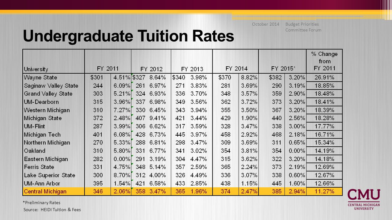 Budget Priorities Committee Forum October 2014 Undergraduate Tuition Rates Source: HEIDI Tuition & Fees *Preliminary Rates