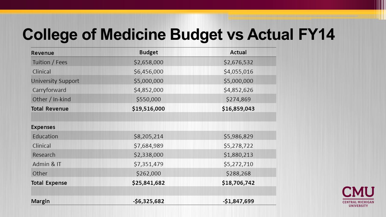 College of Medicine Budget vs Actual FY14 Revenue BudgetActual Tuition / Fees$2,658,000$2,676,532 Clinical$6,456,000$4,055,016 University Support$5,000,000 Carryforward$4,852,000$4,852,626 Other / In-kind$550,000$274,869 Total Revenue$19,516,000$16,859,043 Expenses Education$8,205,214$5,986,829 Clinical$7,684,989$5,278,722 Research$2,338,000$1,880,213 Admin & IT$7,351,479$5,272,710 Other$262,000$288,268 Total Expense$25,841,682$18,706,742 Margin-$6,325,682-$1,847,699