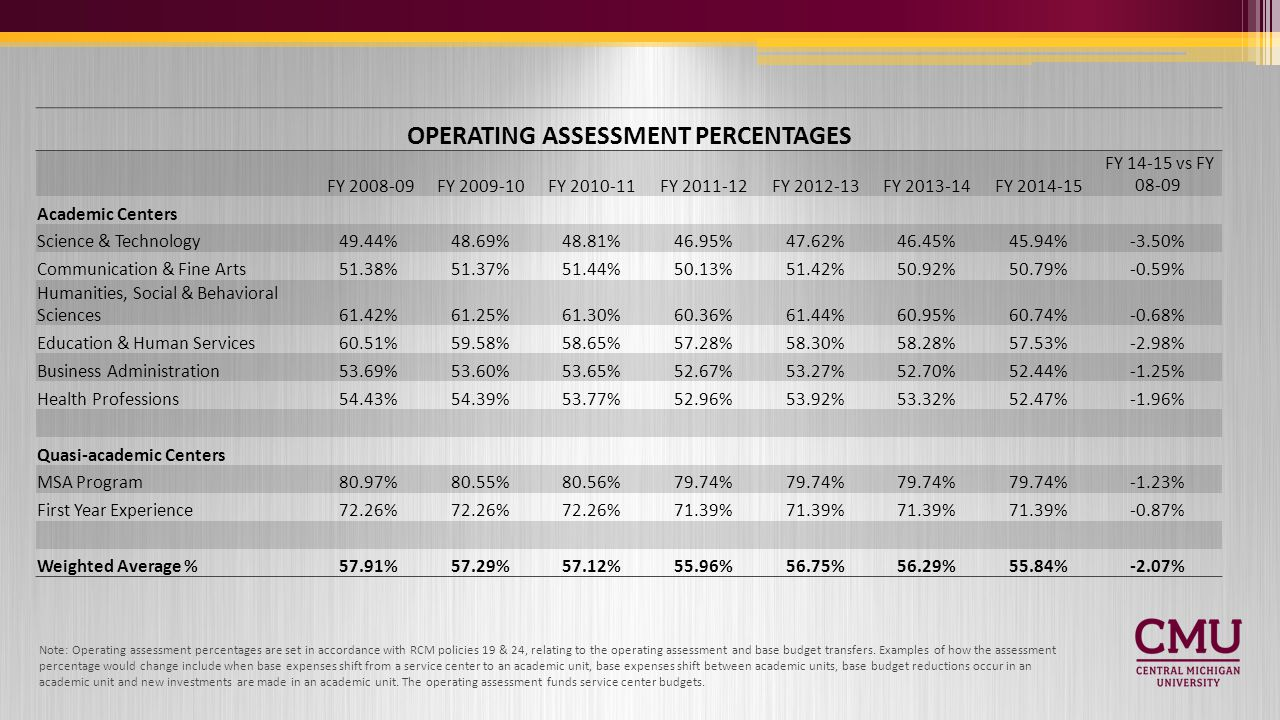 OPERATING ASSESSMENT PERCENTAGES FY 2008-09FY 2009-10FY 2010-11FY 2011-12FY 2012-13FY 2013-14FY 2014-15 FY 14-15 vs FY 08-09 Academic Centers Science & Technology49.44%48.69%48.81%46.95%47.62%46.45%45.94%-3.50% Communication & Fine Arts51.38%51.37%51.44%50.13%51.42%50.92%50.79%-0.59% Humanities, Social & Behavioral Sciences61.42%61.25%61.30%60.36%61.44%60.95%60.74%-0.68% Education & Human Services60.51%59.58%58.65%57.28%58.30%58.28%57.53%-2.98% Business Administration53.69%53.60%53.65%52.67%53.27%52.70%52.44%-1.25% Health Professions54.43%54.39%53.77%52.96%53.92%53.32%52.47%-1.96% Quasi-academic Centers MSA Program80.97%80.55%80.56%79.74% -1.23% First Year Experience72.26% 71.39% -0.87% Weighted Average %57.91%57.29%57.12%55.96%56.75%56.29%55.84%-2.07% Note: Operating assessment percentages are set in accordance with RCM policies 19 & 24, relating to the operating assessment and base budget transfers.