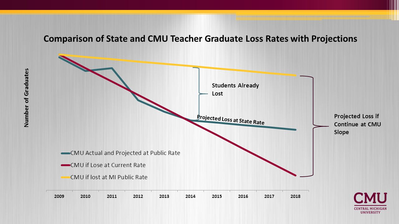 Comparison of State and CMU Teacher Graduate Loss Rates with Projections