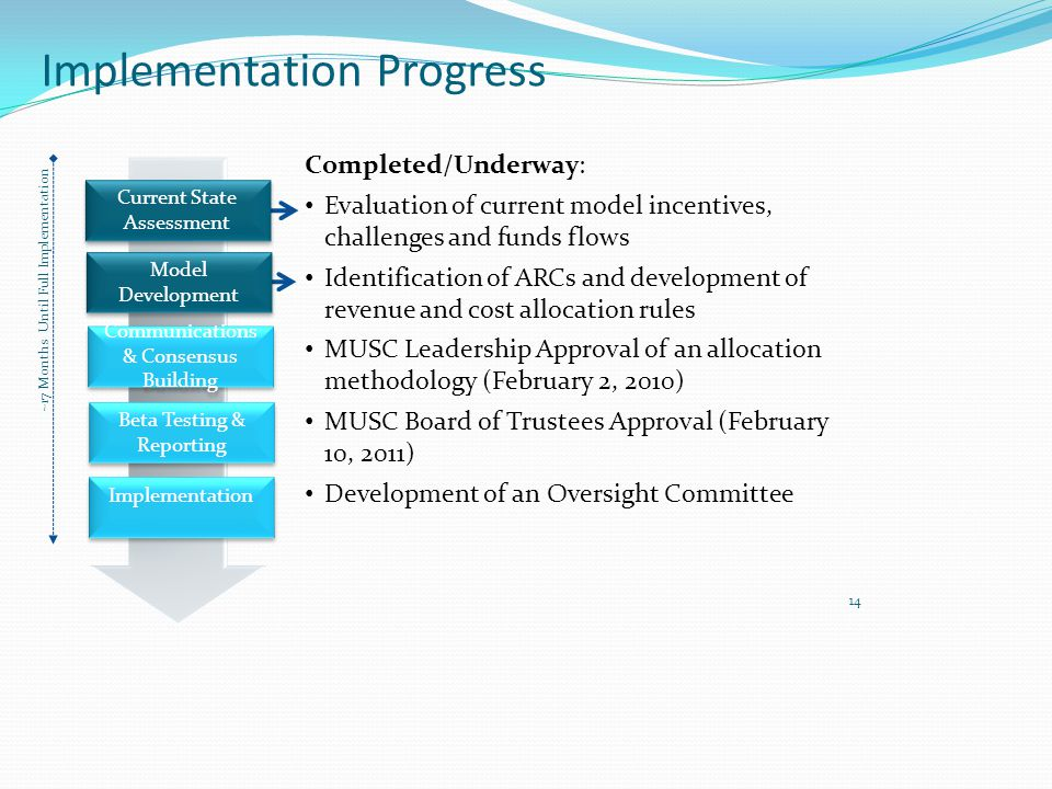 Implementation Progress Completed/Underway: Evaluation of current model incentives, challenges and funds flows Identification of ARCs and development of revenue and cost allocation rules MUSC Leadership Approval of an allocation methodology (February 2, 2010) MUSC Board of Trustees Approval (February 10, 2011) Development of an Oversight Committee Current State Assessment Current State Assessment Model Development Model Development Communications & Consensus Building Beta Testing & Reporting Implementation 14 ~17 Months Until Full Implementation