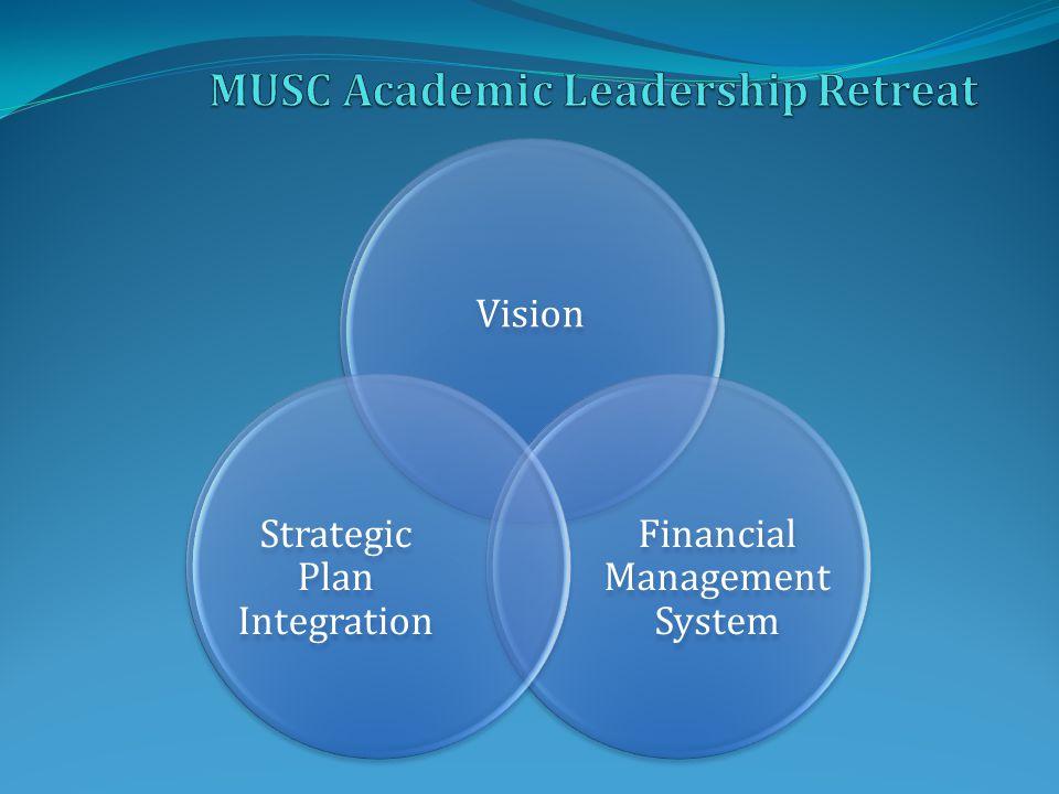Vision Financial Management System Strategic Plan Integration
